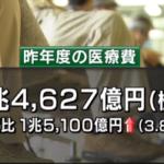 日本の医療費 41.5兆円2015年(平成27)75歳以上では1人あたり年間95万円