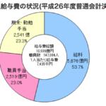 東京都職員16万人 1人あたり年収743万円! 陸上自衛隊16万人 トヨタ自動車たったの6.8万人