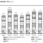 2人以上の家族の平均家計資産は800万円だけど、単身家庭の家計資産の中央値の資産は、わずか「20万円」だった。超格差の日本。