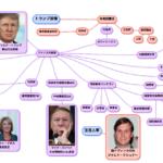 【図解】トランプ政権 組織図 アメリカ主要政府の組織図 トランプ新政権