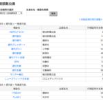 週刊文春66万部 週刊誌、月刊誌の発行部数 日本雑誌協会 印刷部数公表
