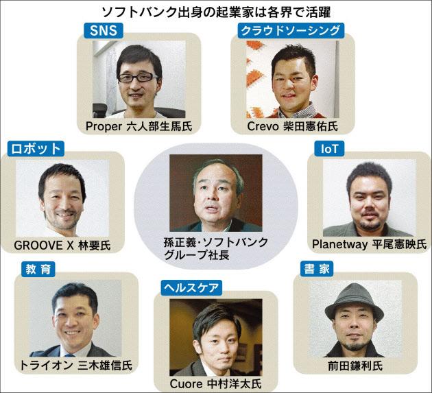 ソフトバンクOB、アカデミア・マフィアが日経で紹介される 11