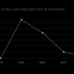 1919年に消滅した20世紀のUBER 『Jitney』のシェアタクシー事業はなぜ消滅したのか?トラビス・カラニックUBER,Inc. CEO