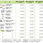 東京都予算 小池予算案6.9兆円  一人あたり51万4349円 月額4万2862円 平成29年2017年度