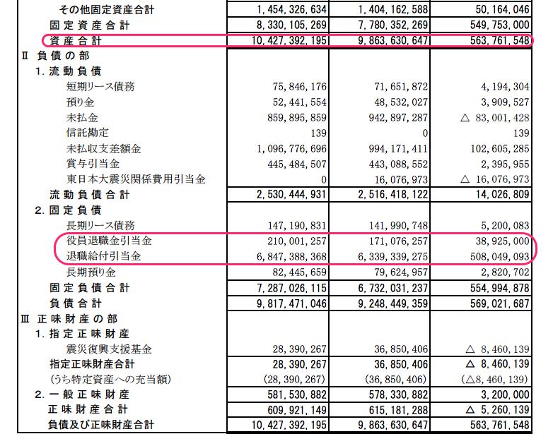 JASRAC 退職給与引当金は68億円  職員ひとりあたり平均1400万円 貸借対照表から 12