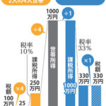 税金はN分N乗の「世帯方式」を検討 税率10%