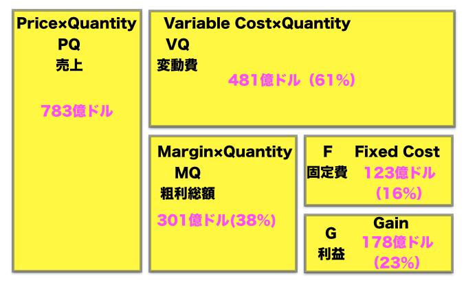 【MQ会計】Apple 2017 QY1第一四半期売上  MQ会計 33