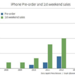 2013年発売3日間でiPhone 900万台突破!昨年「5」は、500万台