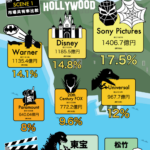 【映画】ハリウッドメジャーのビジネスモデルは実は映画ではなかった!