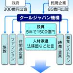 クールジャパン機構4,000億円出資!