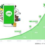 LINE世界ユーザー3億人突破!