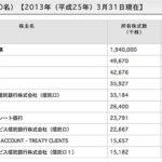 原賠機構の東電への交付額、合計2兆7,980億円マスコミ四媒体広告費2兆7,016億円に匹敵!
