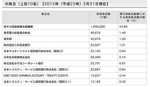 原賠機構の東電への交付額、合計2兆7,980億円マスコミ四媒体広告費2兆7,016億円に匹敵! 58