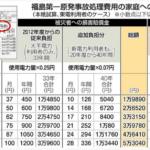福島原発事故処理費用負担は21.5兆円賠償費は7.9兆円 一件あたりの平均賠償は289.3万円 わが家の負担は1kw時0.32円 年間約587~1484円を負担