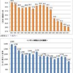 パチンコ市場19兆円(2012年度)ピーク(1995年30兆円)時から4割減