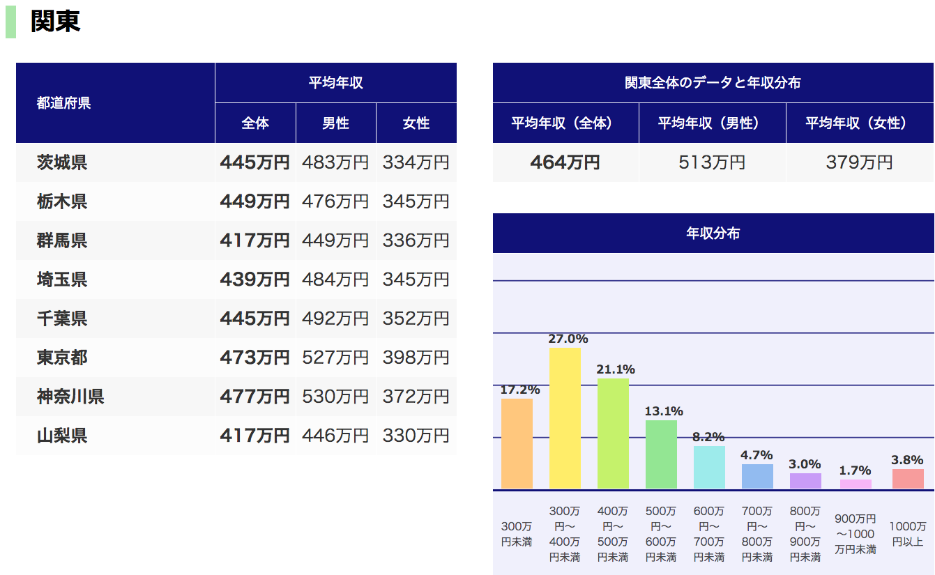 東京23区「平均年収ランキング」の『平均』の意味のなさ 足立区324万円 ...
