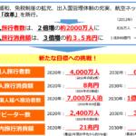 観光庁、インバウンド数2020年の目標は4000万人、2030年には6000万人