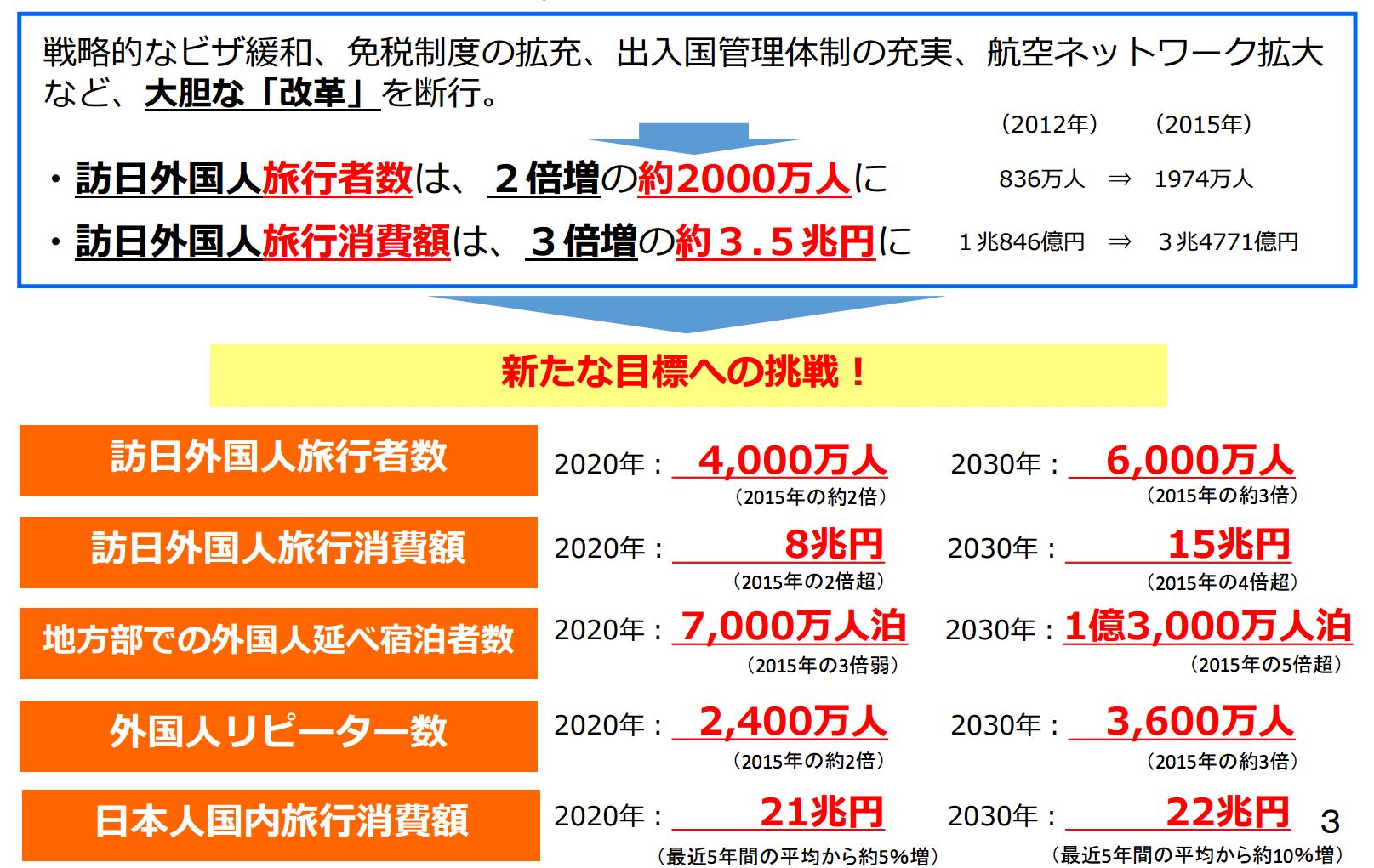 観光庁、インバウンド数2020年の目標は4000万人、2030年には6000万人 17