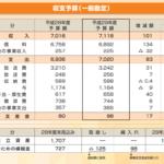 NHKの1日あたりの予算は19.5億円! 受信料の国民負担率は96.8% だったら番組ごとにかかった予算をクレジット明記してほしい