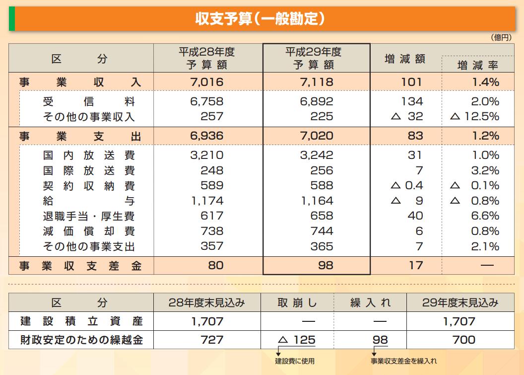 NHKの1日あたりの予算は19.5億円! 受信料の国民負担率は96.8% だったら番組ごとにかかった予算をクレジット明記してほしい 20