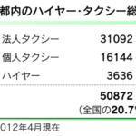 日本のタクシーは総台数は24万6322台 都内で5万台.自動車販売は年間1207万台