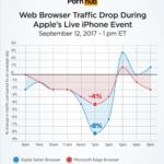 Appleの発表会で自社のサイトのトラフィックが落ちたことをニュースにして、自社への耳目を集める方法!