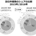 2016年訪日人数 2,403万人 2020年目標4,000万人 日本政府観光局 JNTO