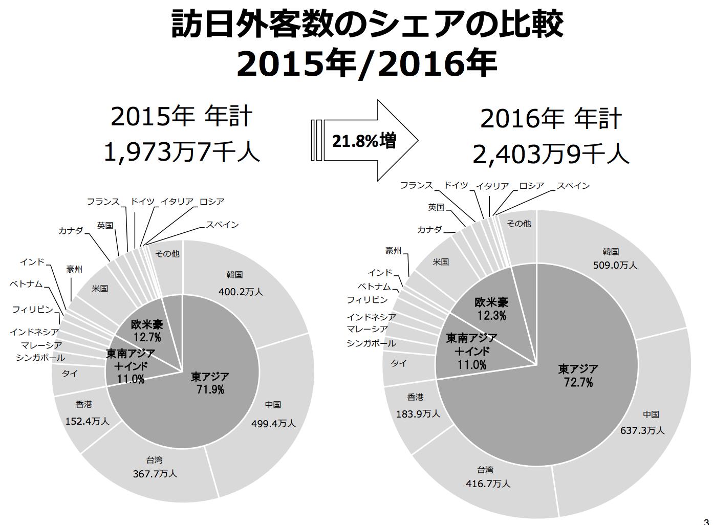 2016年訪日人数 2,403万人 2020年目標4,000万人 日本政府観光局 JNTO 1