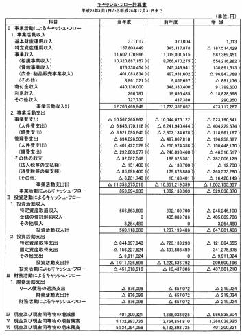 独占組織の公益財団法人日本相撲協会の収入は年間122億円、しかし税金はたったの15万円 14