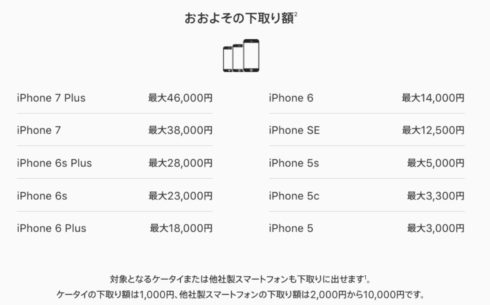 Apple のiPhone下取り相場一覧 MG4E2J/A Apple iPhone 6 128GB Goldの場合 6