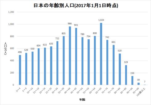 団塊世代が2025年に全員リタイア 世界人口80億時代のニッポン 3