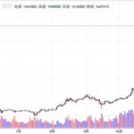 トランプのエルサレム発言で、一時BTCが200万円直前まで急騰!