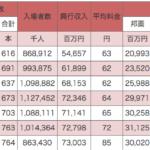 世界で一番高い日本の映画代金は1800円、しかし平均単価は1307円だった