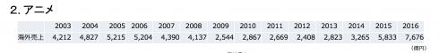 世界を目指すならマンガを描きなさい 国内コンテンツ産業 7676億円 世界コンテンツ市場は61兆円 3