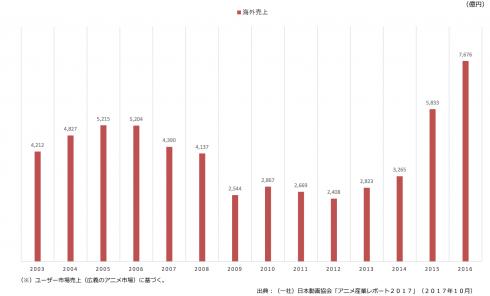 世界を目指すならマンガを描きなさい 国内コンテンツ産業 7676億円 世界コンテンツ市場は61兆円 1