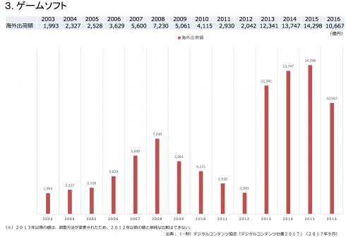 世界を目指すならマンガを描きなさい 国内コンテンツ産業 7676億円 世界コンテンツ市場は61兆円 4