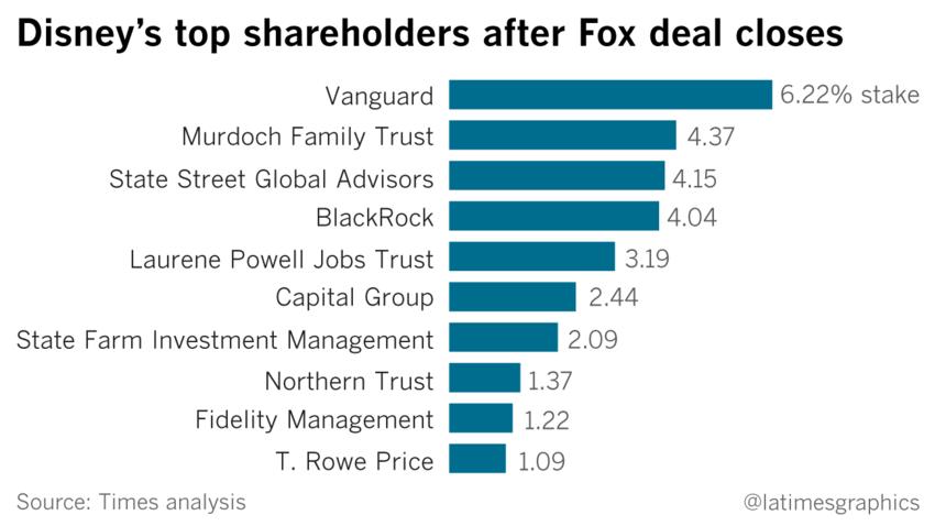 21世紀フォックス買収で変化するディズニーの筆頭株主 4