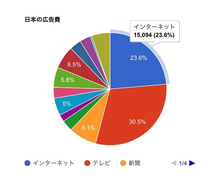 2017年 日本の広告費  6兆3,907億円 電通発表 円グラフ PIE CHART 1