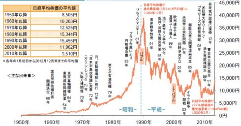 恐ろしいほど似ている…日経平均長期チャートとビットコインチャート 14