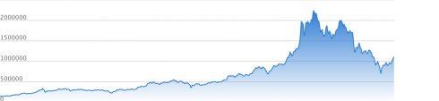 恐ろしいほど似ている…日経平均長期チャートとビットコインチャート 12