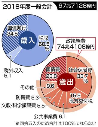 団塊世代が2025年に全員リタイア 世界人口80億時代のニッポン 4