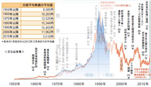 恐ろしいほど似ている…日経平均長期チャートとビットコインチャート 10