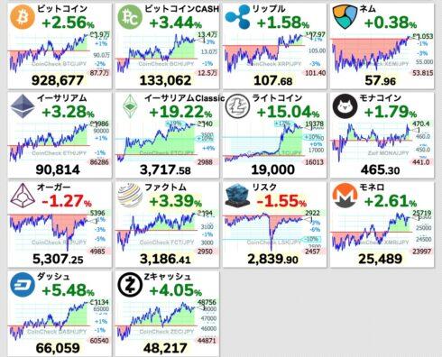 仮想通貨チャート一覧 4