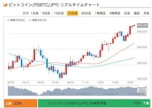 仮想通貨チャート一覧 5