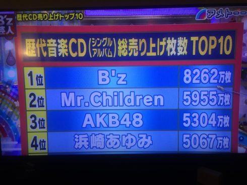 「B'z」の音楽CD売上(8,262万枚) ドイツ国民全員(8,267万人)に等しい 3