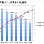 気がつけば移民国家 全国初 人口減少対策に外国人の移住を促進 広島 安芸高田