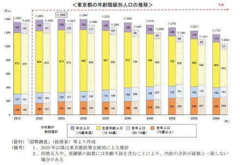 世界最大の都市は『東京圏』約4,000万人 1兆5,369億ドルの都市GDP 4