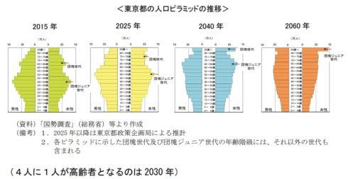世界最大の都市は『東京圏』約4,000万人 1兆5,369億ドルの都市GDP 3