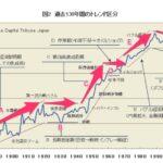 130年間の超長期株価チャートからソフトバブルを予測