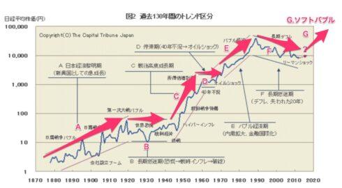 イギリス 株価